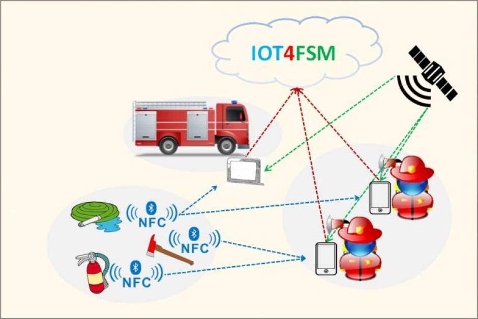 I+D+i: IOT4FSM (Internet Of Things For Field Service Management)